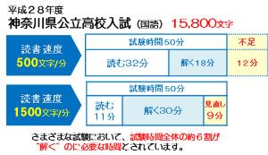 神奈川県公立高校入試の文字数